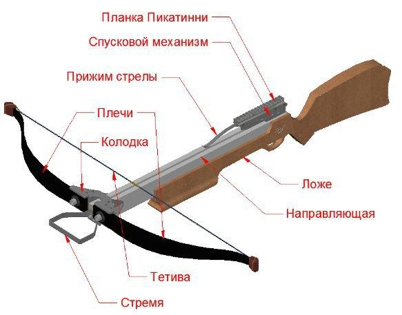 Схема конструкции рекурсивного арбалета