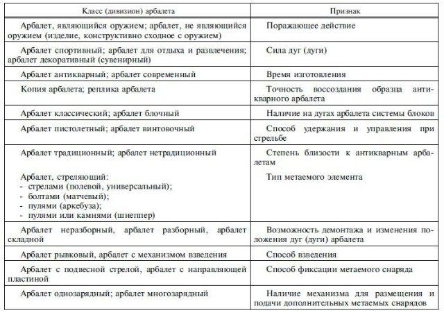 Таблица классификации арбалетов