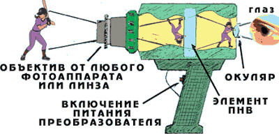 Схема обработки изображения фотоаппаратом