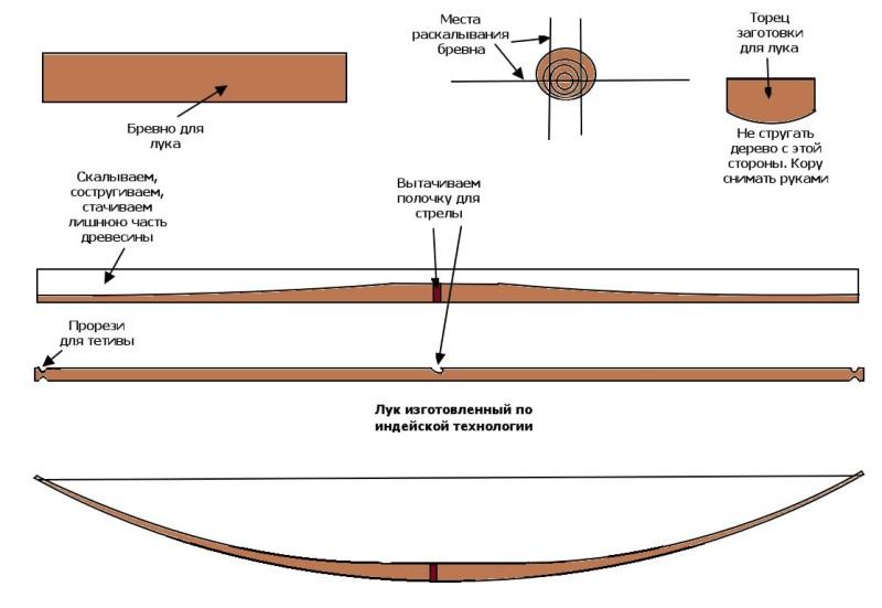 Как сделать стрелы для лука своими руками в домашних условиях