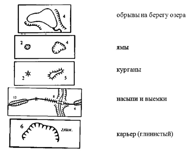 Расшифровка условные топографические знаки
