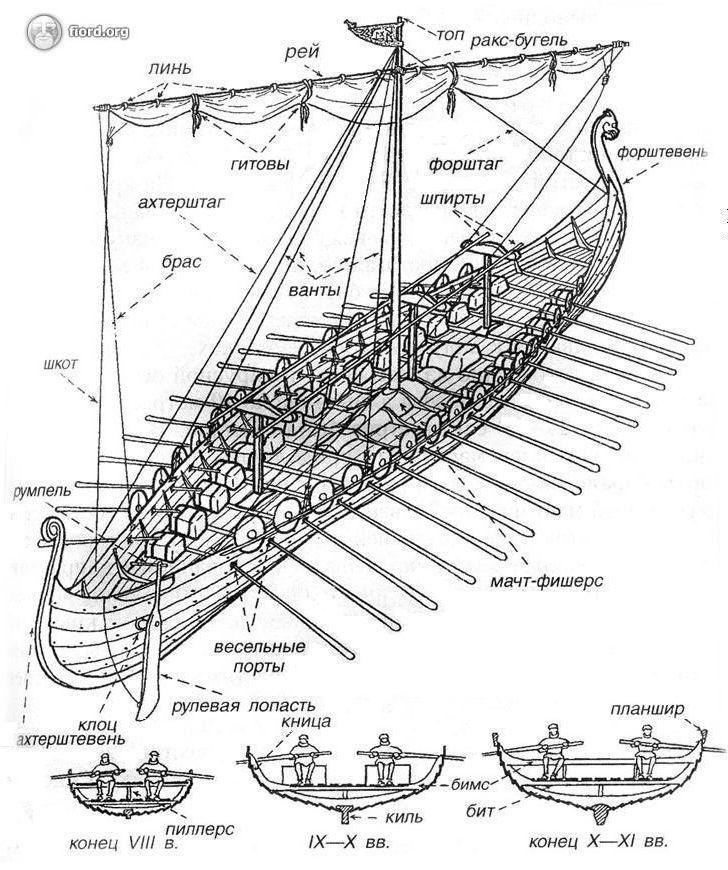 описание корабля викингов