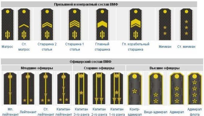 воинские знаки различия