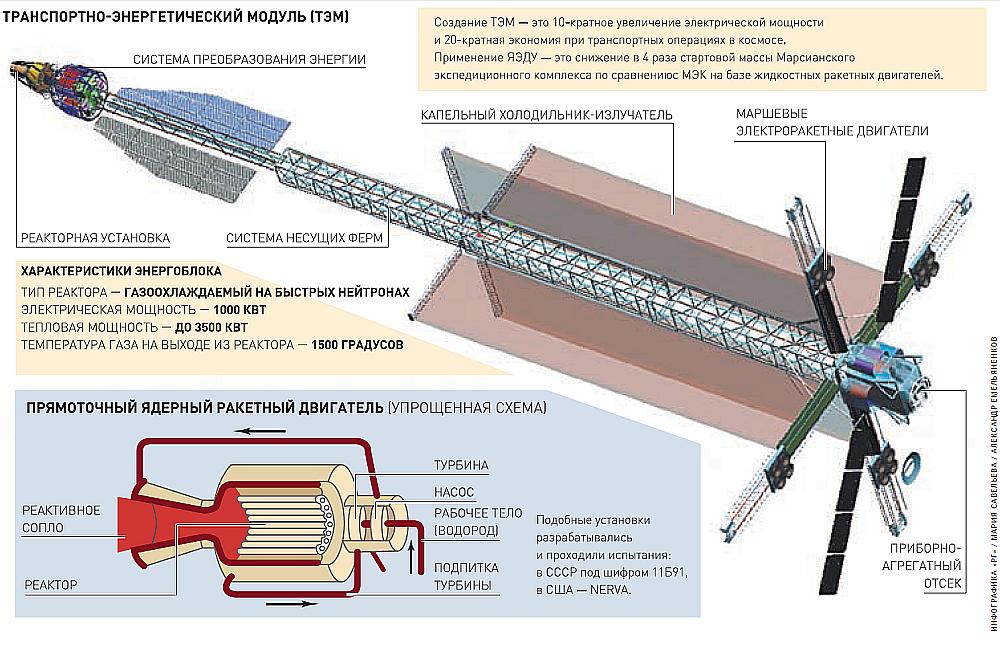 ядерный реактивный двигатель