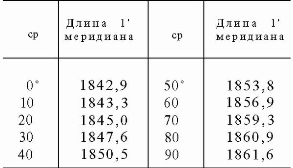 1852 метра