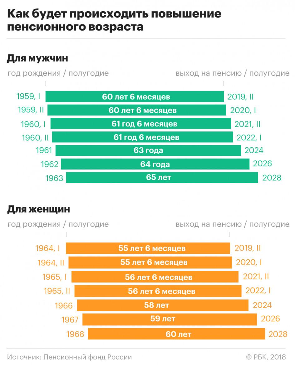 пенсионная реформа последние новости на сегодня какие