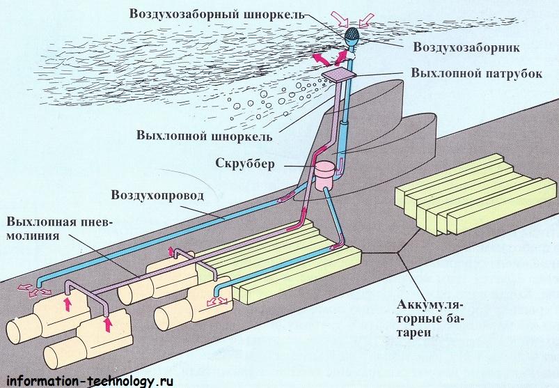 как работает подводная лодка