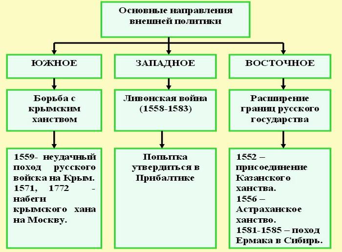 при иване iv грозном в россии