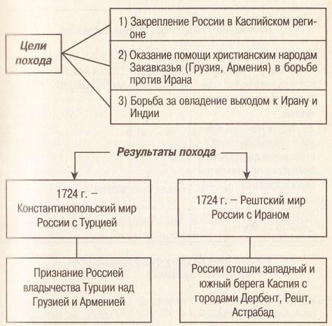 персидский поход русской армии