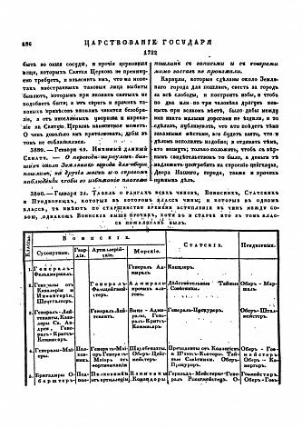 звания в русской императорской армии