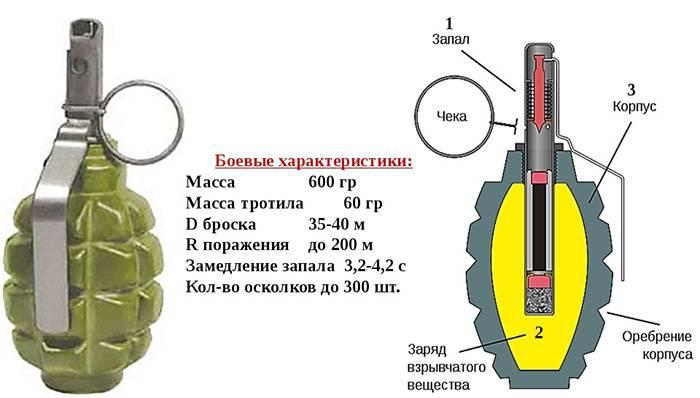 части гранаты