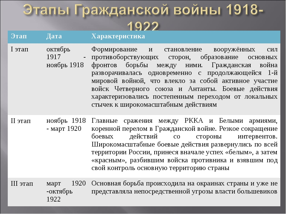 россия 1920