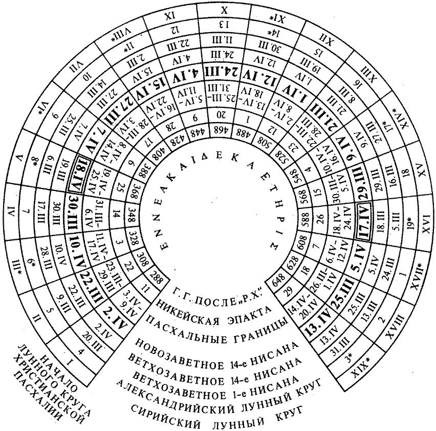 когда был введен юлианский календарь