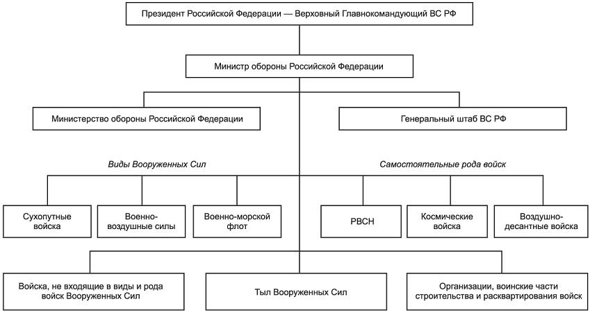структура армии