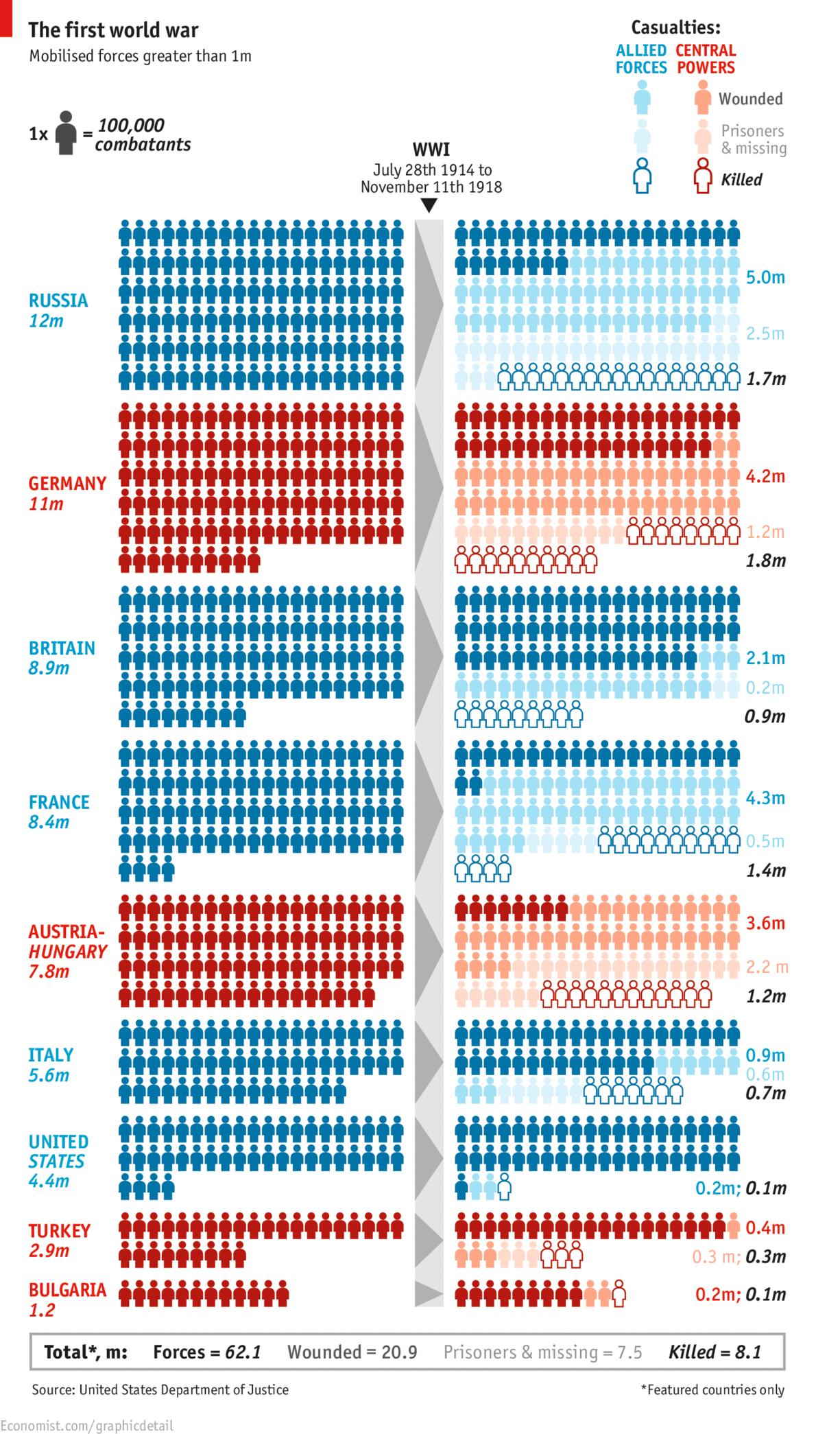 сколько человек погибло в первой мировой войне