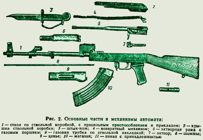 тактико технические характеристики ак 47