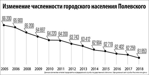 оценка демографической ситуации в россии