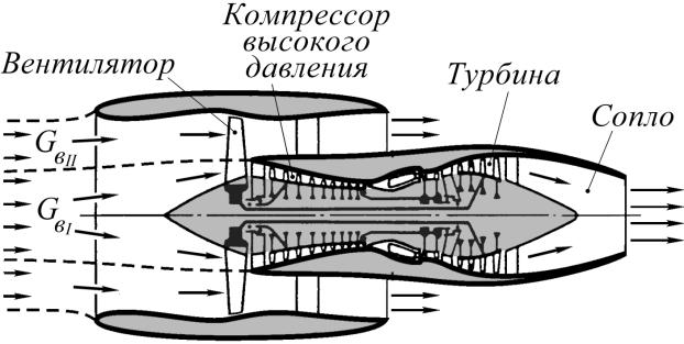 реактивный двигатель в разрезе