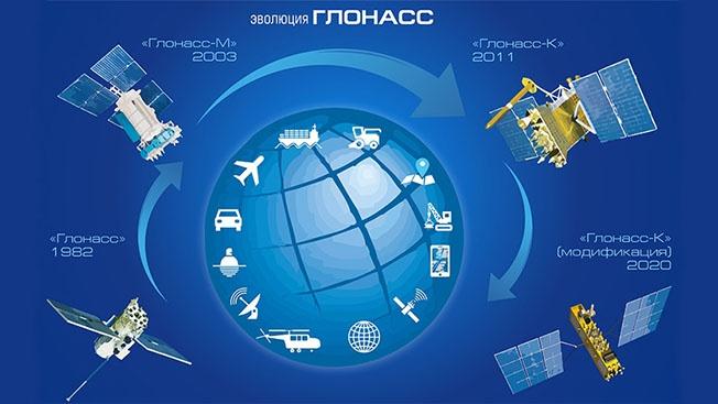 спутниковые системы навигации