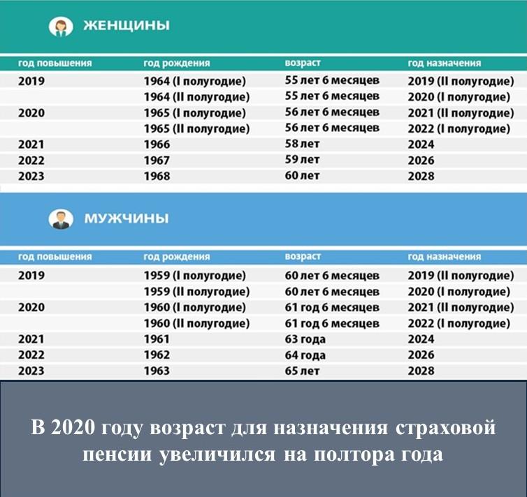пенсионные реформы в россии по годам