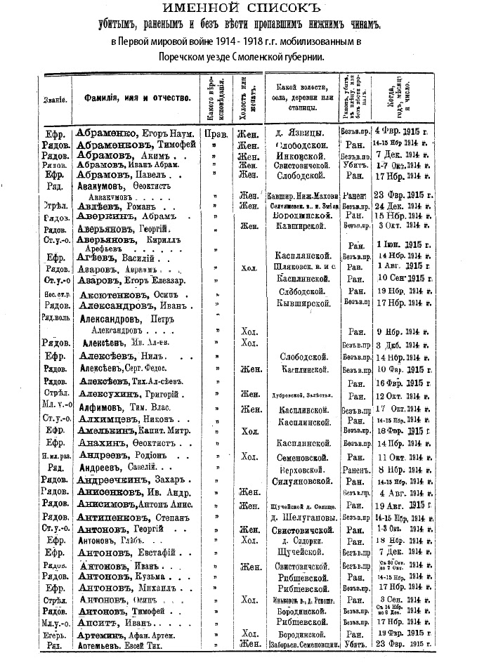 количество погибших в первой мировой войне