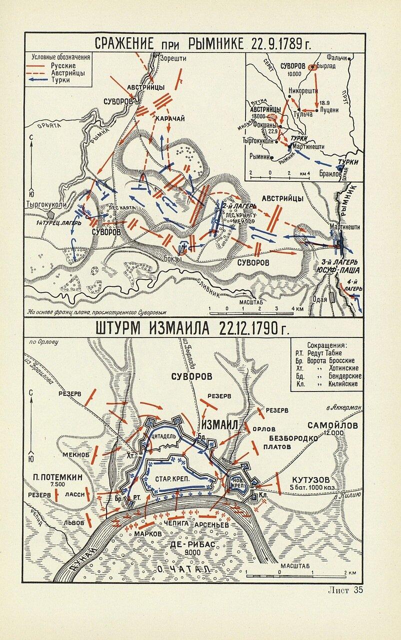 битва на реке рымник