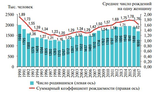 сколько демографических кризисов было в россии