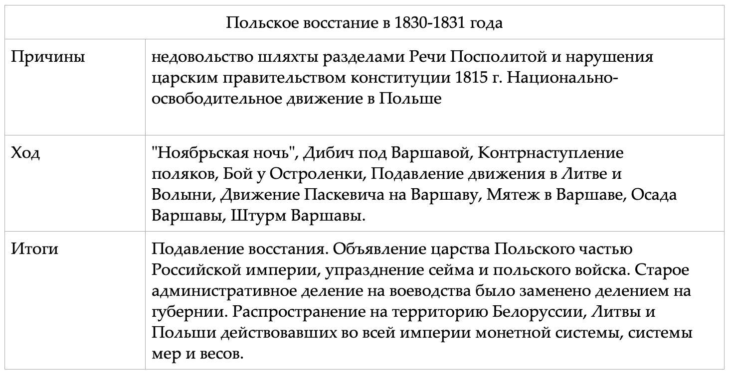 итоги польского восстания 1830 1831
