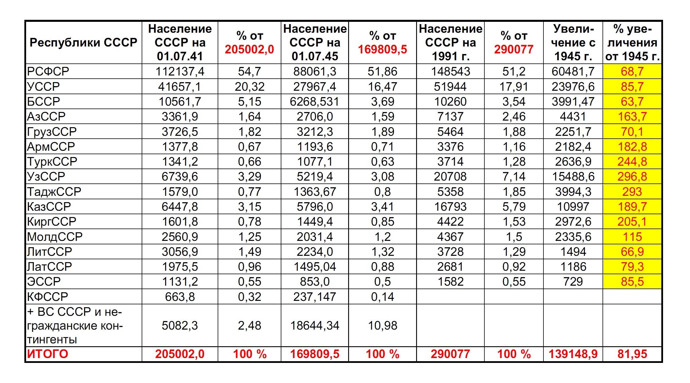 население россии 2000