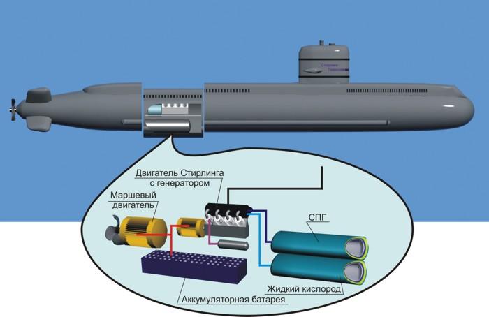 толщина корпуса подводной лодки