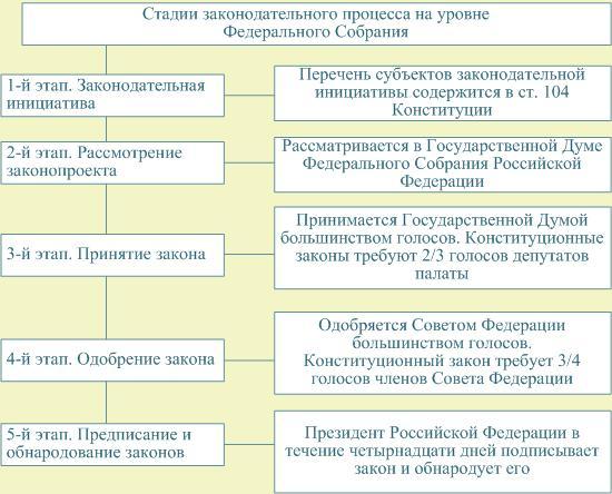 государственный совет рф это