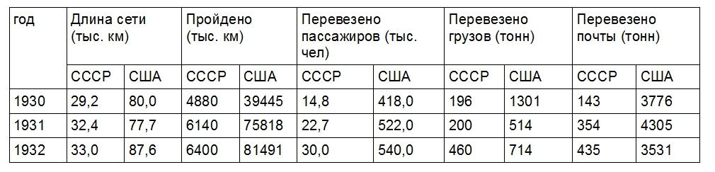 количество самолетов в россии