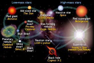 цикл звезды
