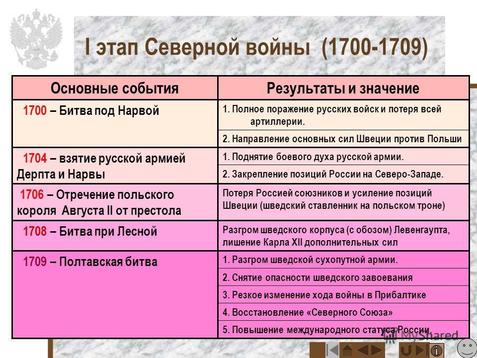 прутский договор условия