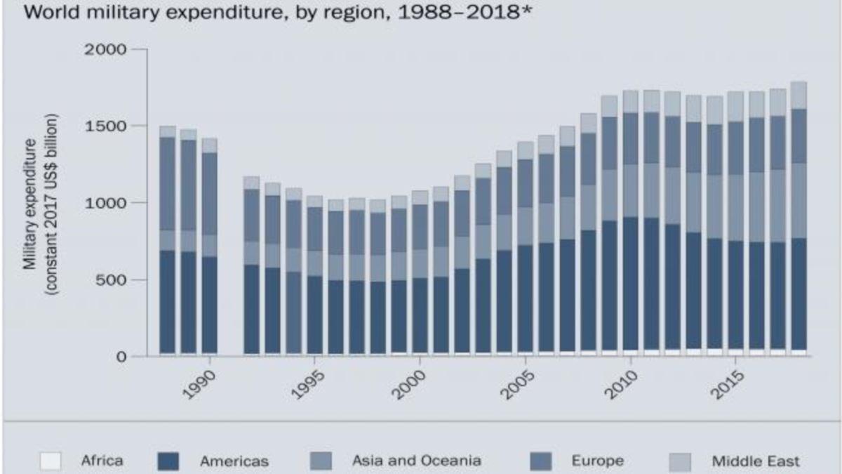 список стран по военным расходам