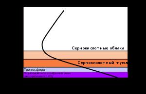 температура на поверхности венеры составляет