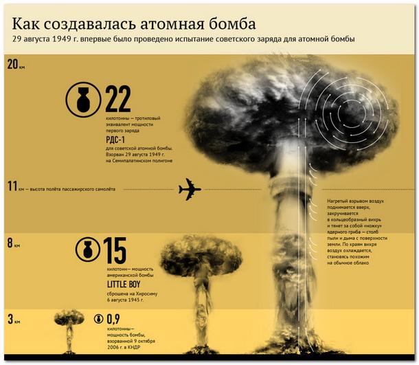 из чего состоит бомба