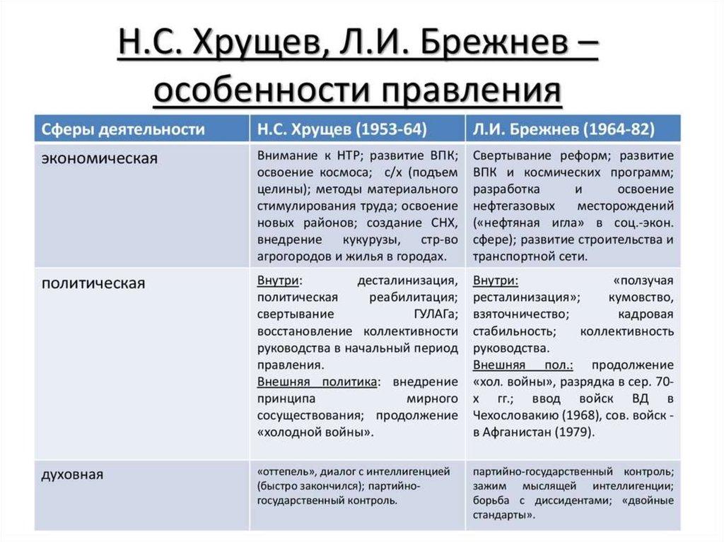 внутренняя и внешняя политика брежнева таблица