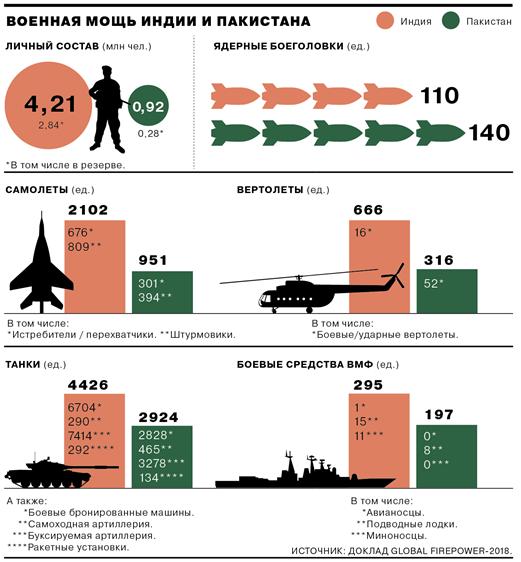 индия и пакистан конфликт кратко