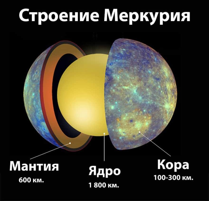 наличие атмосферы меркурия