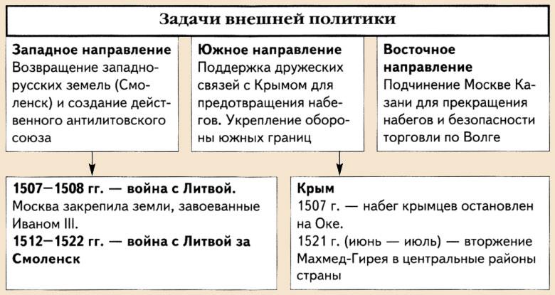 иван калита внешняя и внутренняя политика таблица