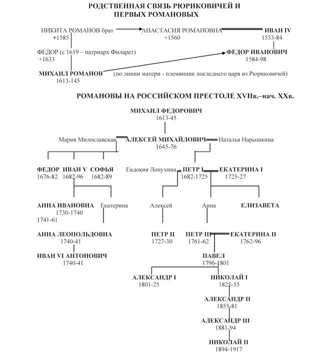 1618 год в истории россии