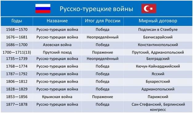 русско турецкая война 1787 1792