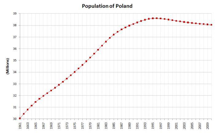 демографическая ситуация в польше