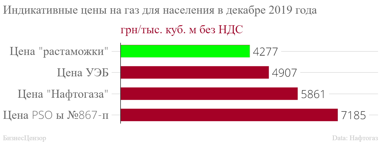 стоимость газа в украине