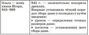 итоги правления игоря 912 945