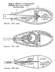 история советской космонавтики