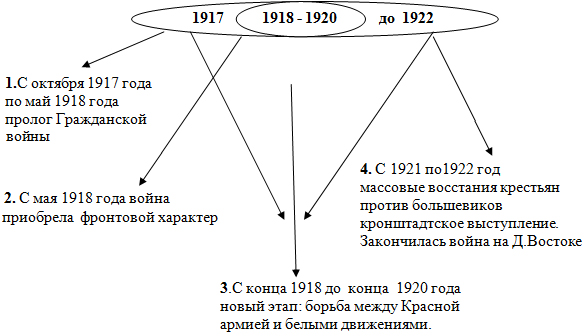 1920 год россия