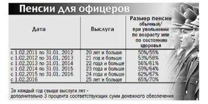 увеличение срока службы военнослужащих
