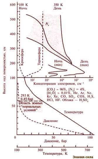 какая температура на поверхности венеры
